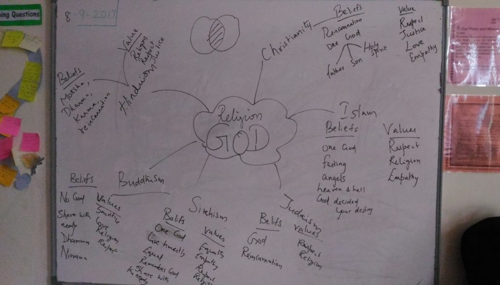 Mind map on various religions
